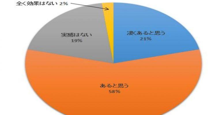 ヨガお腹周りアンケート円グラフ